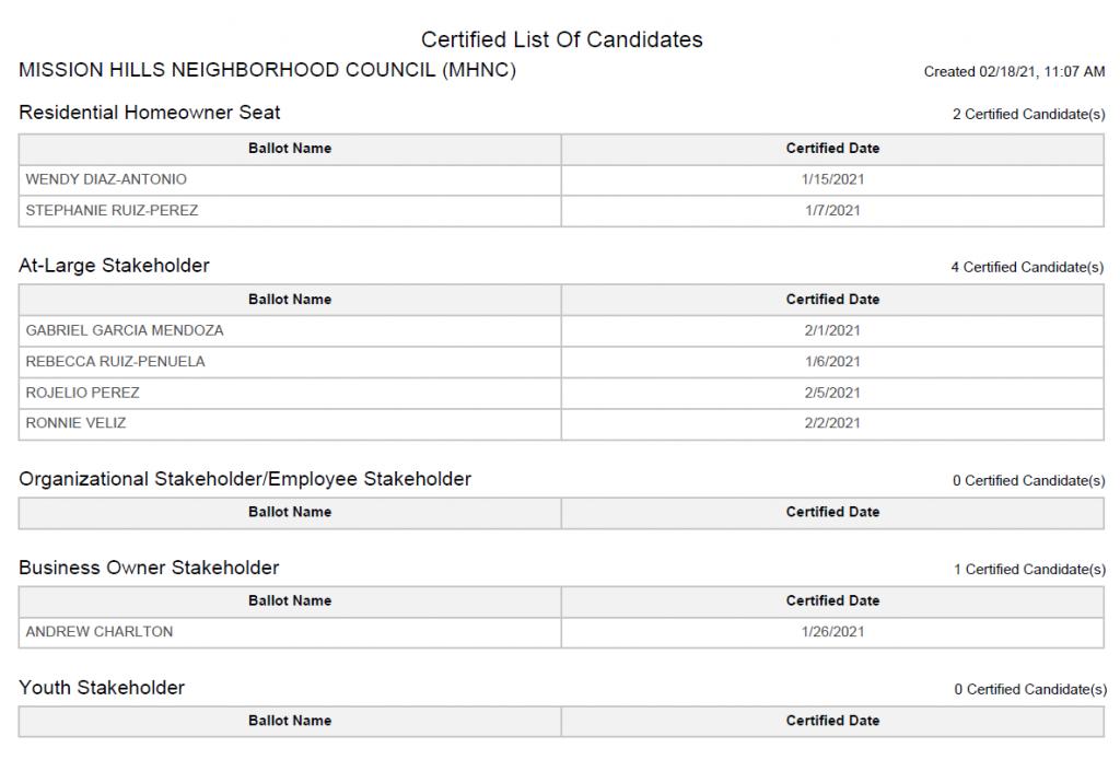 Mission Hills Candidate List